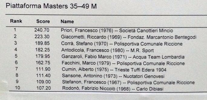 piatta master 35 40 m