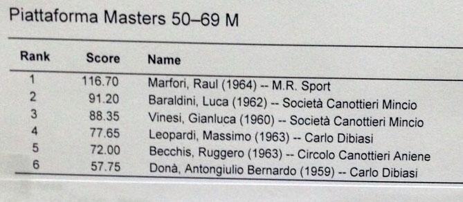 piatta master 50 69 m