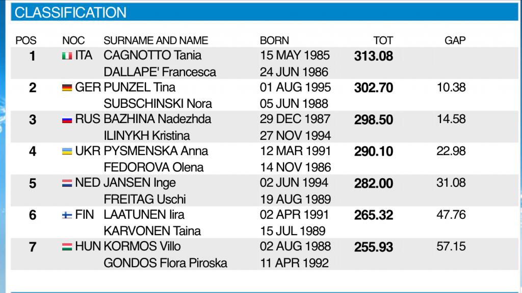 Campionati Europei indoor: Rostock - Cagnotto Dallapé: sette su sette!
