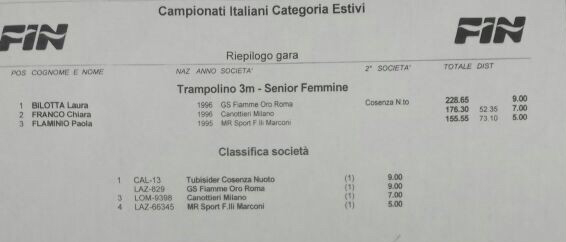 Categoria Estivi 2015 3 mt senior femmine