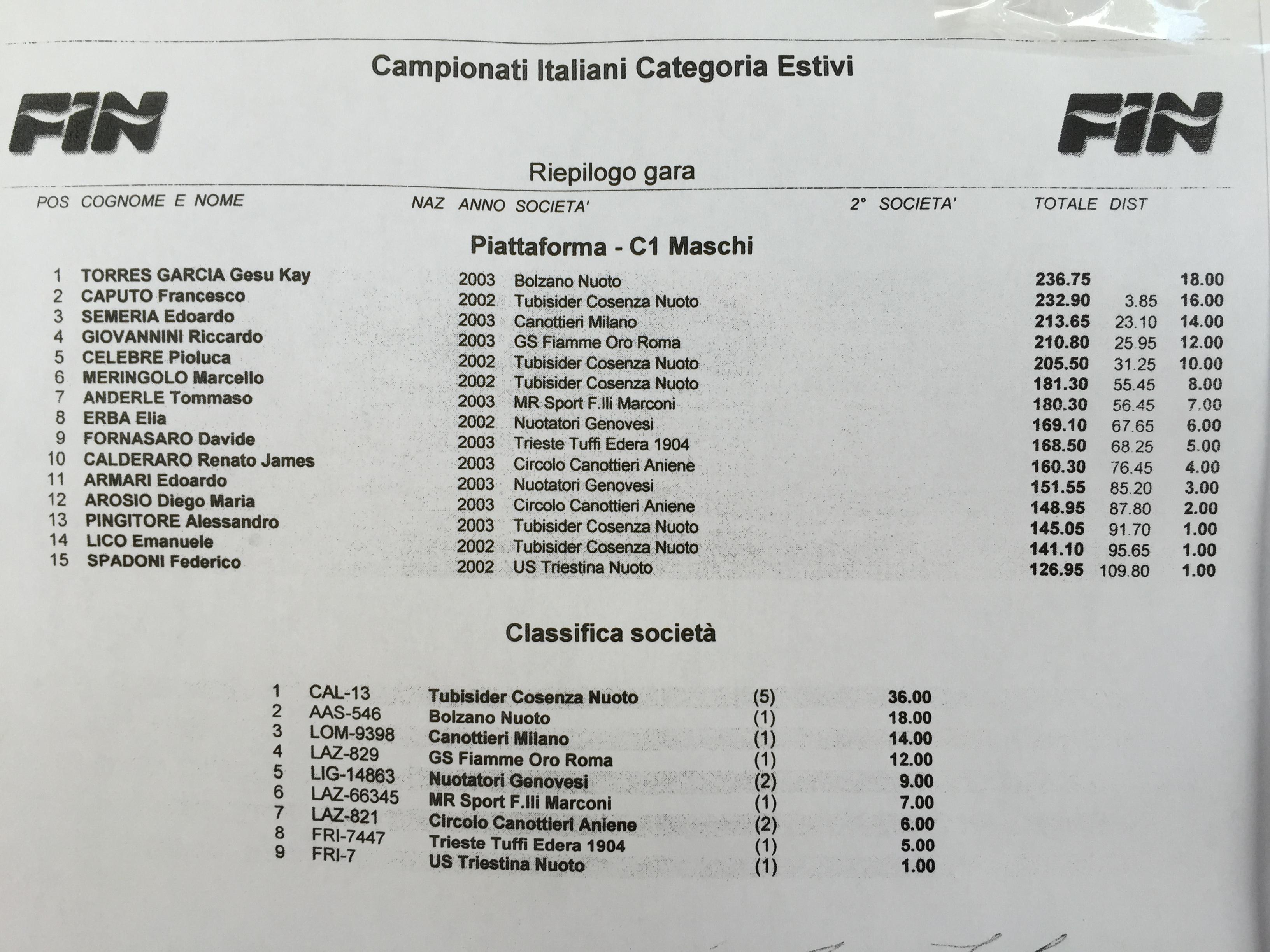 Categoria Estivi 2015 piatta C1 maschi