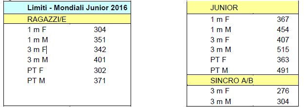 Limiti mondiali giovanili 2016