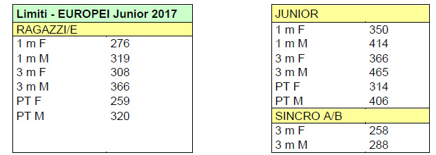 limiti-eurojunior-2017
